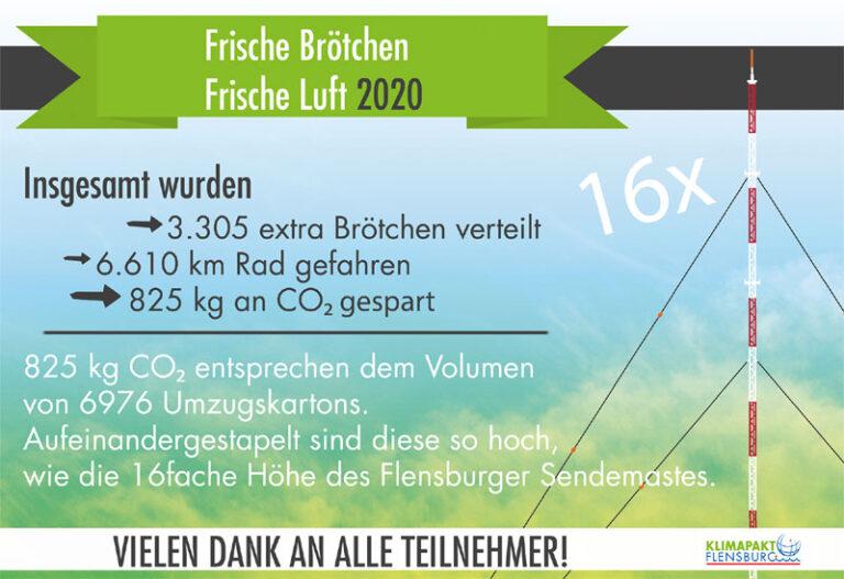 Klimapakt Flensburg: Frische Brötchen – Frische Luft: Erneuter Teilnehmerrekord!
