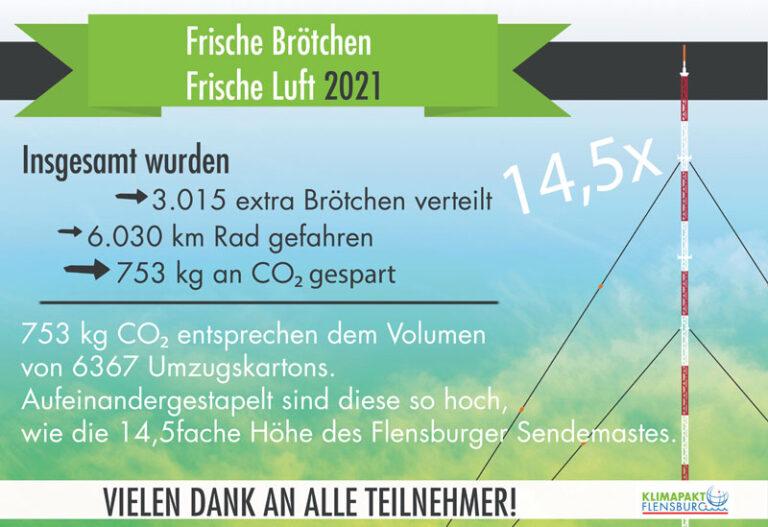 """Klimapakt-Kampagne """"Frische Brötchen – Frische Luft"""": Auch in diesem Jahr wieder erfolgreich!"""